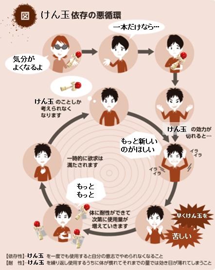 けん玉依存の悪循環